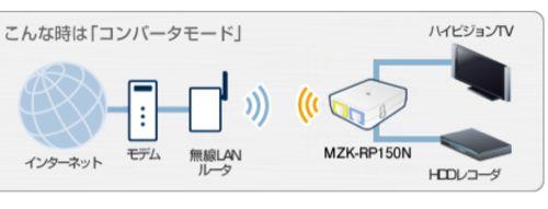 東芝RD-X9を小型Wifiルータを使って無線LAN接続してみた