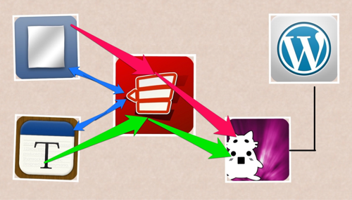 ThumbEditとDraftPadのURLスキームからRowline経由でのアプリ連携